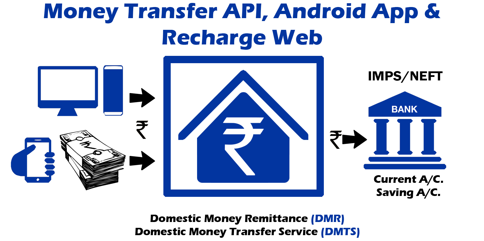 Bonrix Recharge System Is Added Dmtf Domestic Money Transfer Service